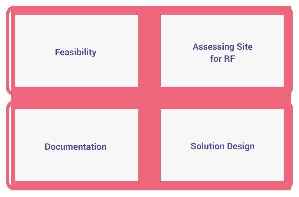 IoT Solution Development